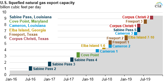 US LNG Exports to Increase