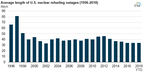 Source: U.S. Energy Information Administration, based on U.S. Nuclear Regulatory Commission data