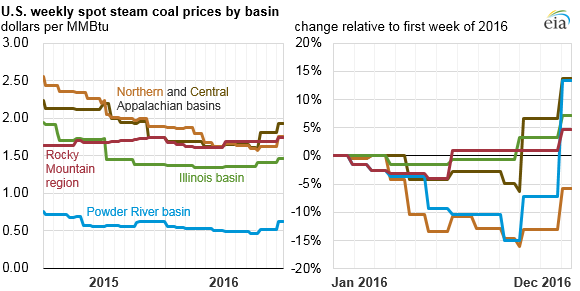 Source: U.S. Energy Information Administration, Coal Data Browser