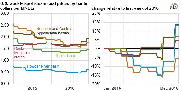 Source: U.S. Energy Information Administration, Coal Data Browser