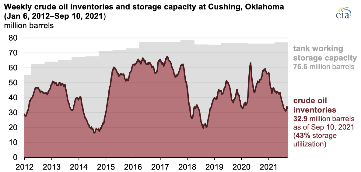 Source: U.S. Energy Information Administration, Weekly Petroleum Status Report and Working and Net Available Shell Storage Capacity Report Note: Crude oil inventories shown here are total stocks minus pipeline fill and stocks in transit by water, rail, and truck.