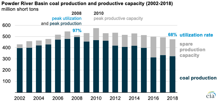 Source: U.S. Energy Information Administration, Form EIA-7A, Annual Survey of Coal Production and Preparation, and U.S. Mine Safety Health Administration (MSHA)