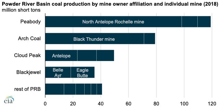 Source: U.S. Energy Information Administration and U.S. Mine Safety Health Administration (MSHA)