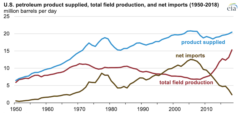 Source: U.S. Energy Information Administration, Monthly Energy Review Note: Production includes crude oil, lease condensate, and natural gas liquids.
