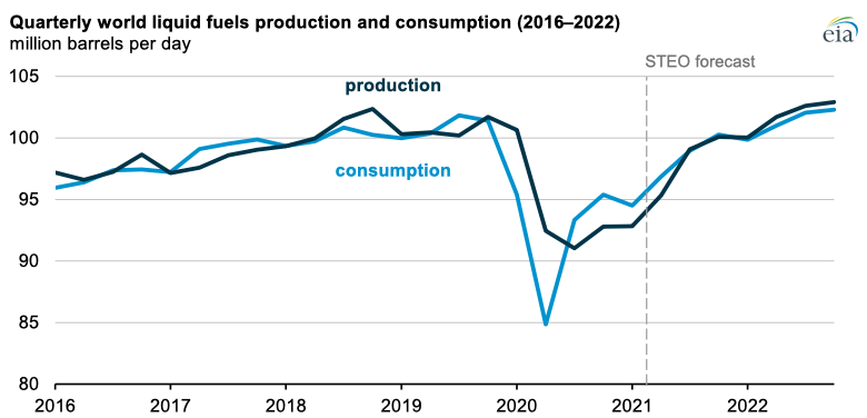Source: U.S. Energy Information Administration, Short-Term Energy Outlook (STEO)