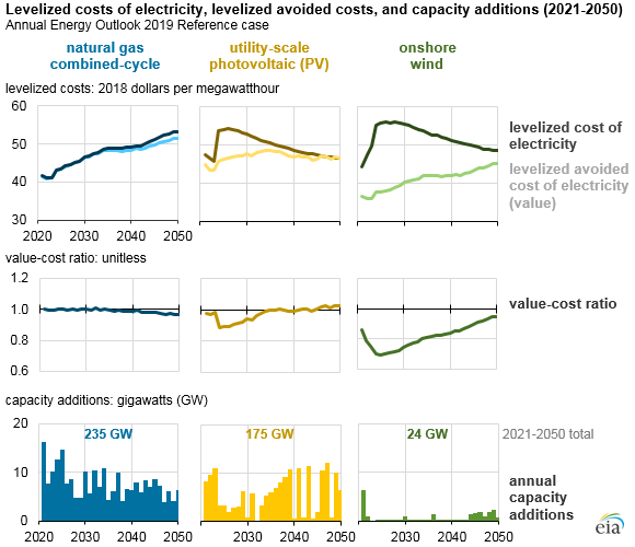 Source: U.S. Energy Information Administration, Annual Energy Outlook 2019 and Levelized Cost and Levelized Avoided Cost of New Generation Resources in the Annual Energy Outlook 2019