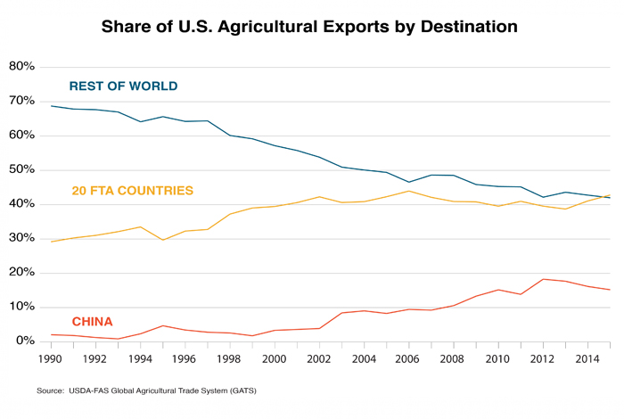 Free Trade Agreements And Us Agriculture Ajot