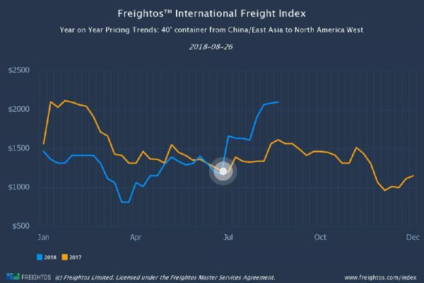 Freightos Baltic Indexes (FBX) Update W34 2018 | AJOT COM