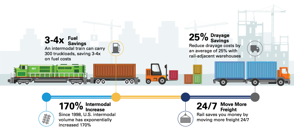 Use of intermodal rail facilitates substantial cost savings for shippers, as noted in an infographic citing figures from the Association of American Railroads.