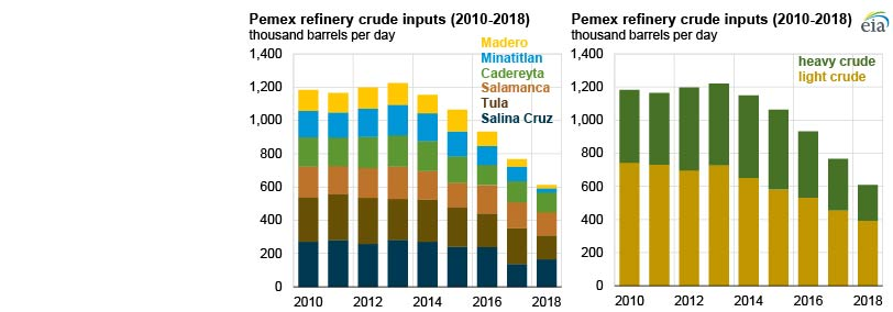 Crude oil inputs to Mexico's petroleum refineries continued