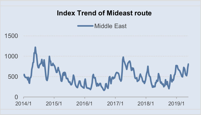 Index Trend of Mideast route