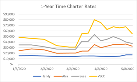 One Year Time Charter Rates