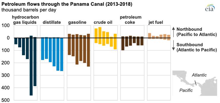 Source: U.S. Energy Information Administration, based on Panama Canal Authority