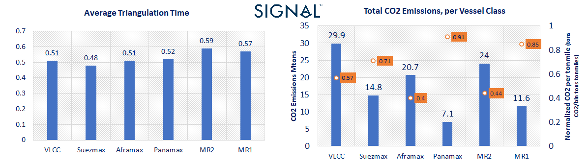 Chart 2&3:Average Triangulation Time and CO2 emissions per vessel class. Signal Ocean Platform data.