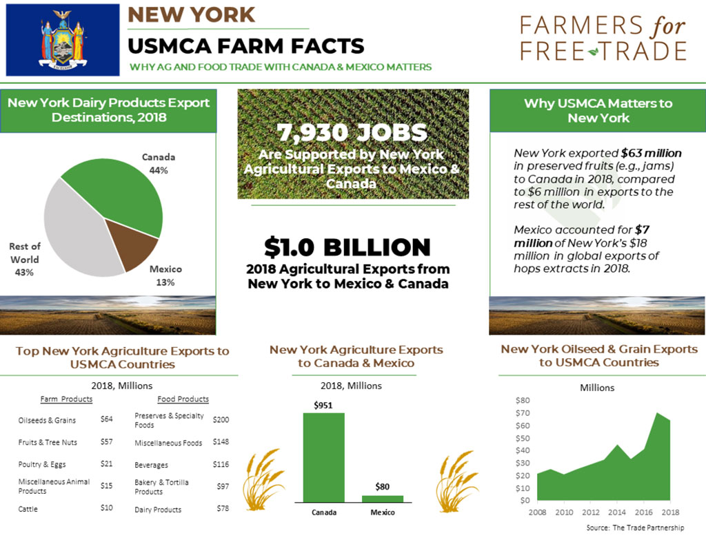 New Data Released on Importance of New York Farm and Food Trade with