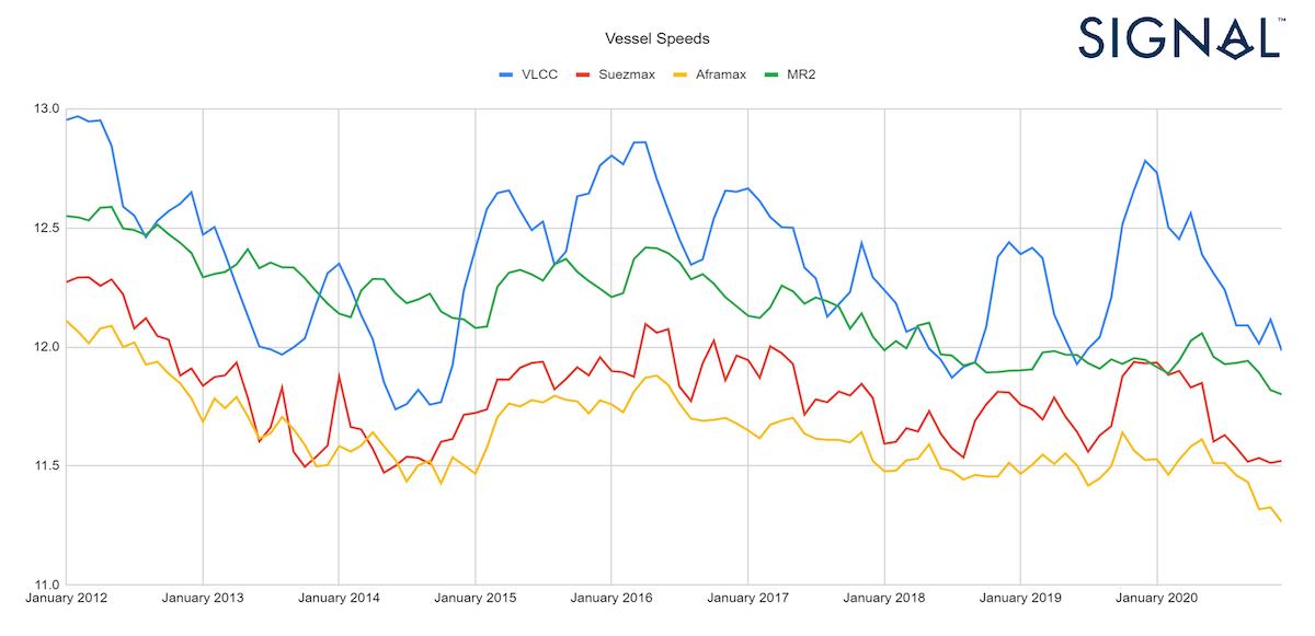 Chart 4: Speed report per vessel class. Signal Ocean Platform data.