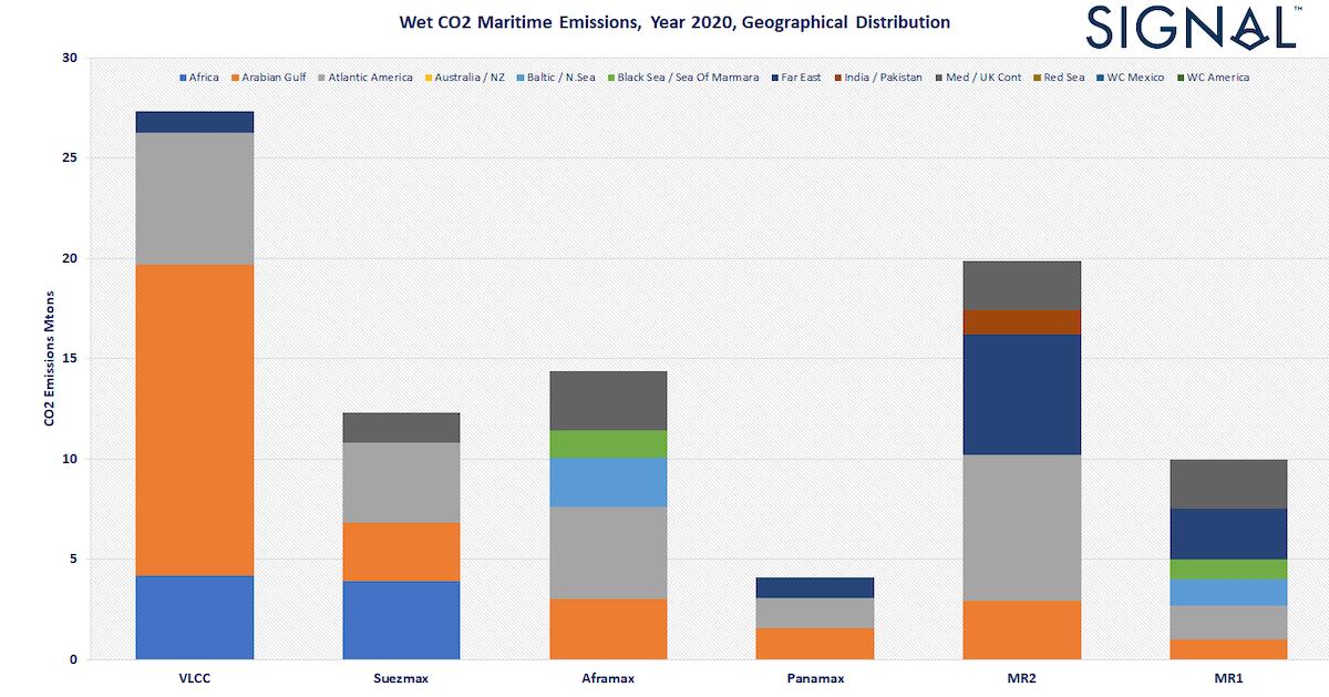 Chart 1: Total CO2 Emissions, Year 2020 per Load Area, for VLCC, Suezmax, Aframax, Panamax, MR Fleets. Signal Ocean Platform data.